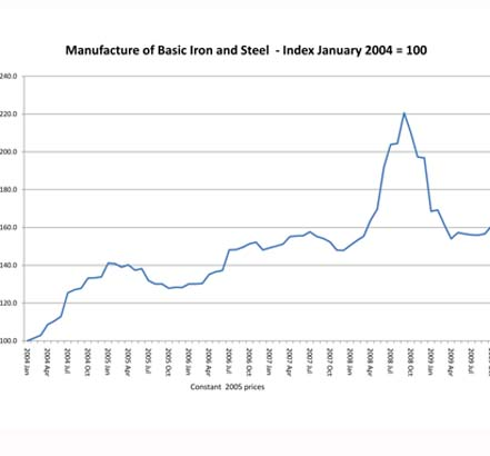Steel prices graph