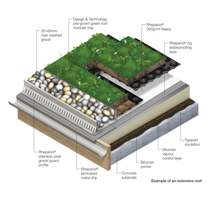 Rhepanol a natural choice for green roof of award winning - Build green roof nature home ...