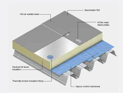 Flat Roof Insulation The Biggest Cost
