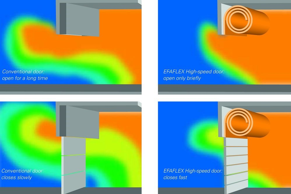 Heat loss - EFAFLEX high speed door versus a conventional over head door