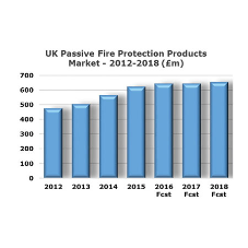 The UK passive fire protection products market