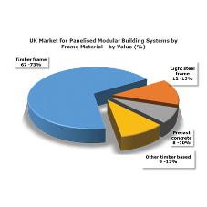 Latest analysis shows increasing demand for offsite building systems