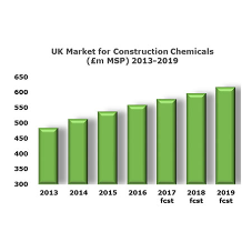 Steady growth forecast in the UK construction chemicals market