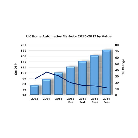 Home Automation Sees Strong Growth With Increased Popularity