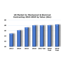 Growth of 24% in the UK mechanical & electrical contracting sector since 2012
