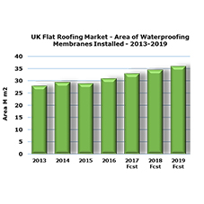 Latest analysis shows UK flat roofing market returns to growth