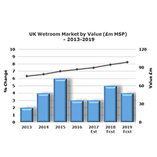 Solid growth in the UK Wet Room market