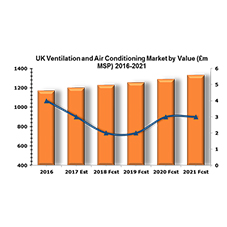 Is the UK ventilation and air conditioning market in decline?