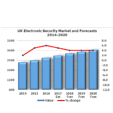 Tech developments drive growth in UK security products market
