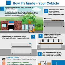 How cubicles are made