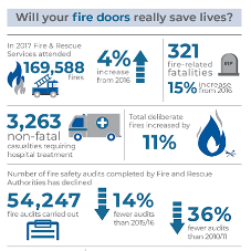 Fire door compliance INFOGRAPHIC from Abloy