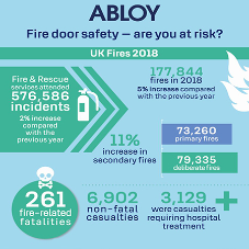 New Abloy infographic reveals magnitude of fire door safety