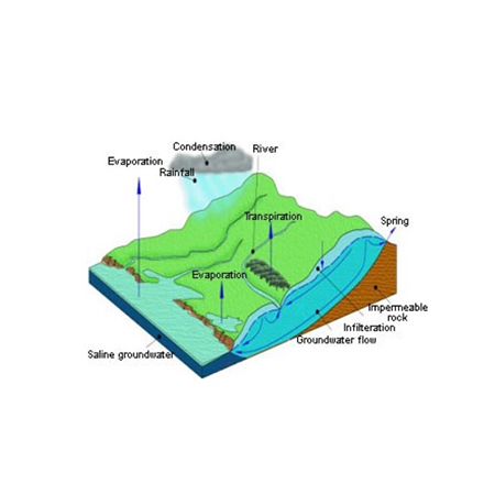 What is Groundwater? [BLOG]