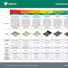 Waterproofing Membranes by CETCO