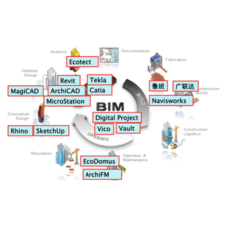 4 steps of getting BIM ready
