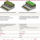 Green Roof Types Weight Comparison Table